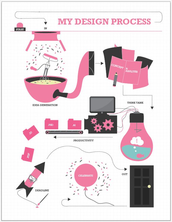 Resume + Design Process Infographic by Stephanie Bullock, via Behance