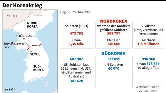 Der Koreakrieg In Zahlen Koreakrieg Nordkorea