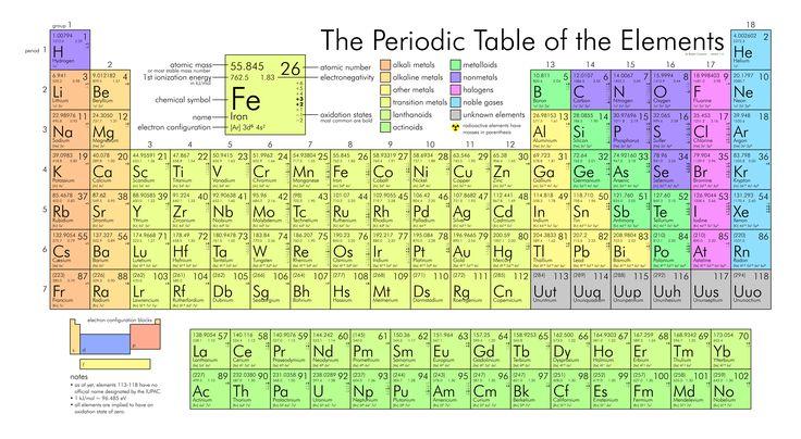 1869 dmitri mendelyev describe la tabla peridica de los elementos qumicos esquemas pinterest - Tabla Periodica Interactiva Power Point