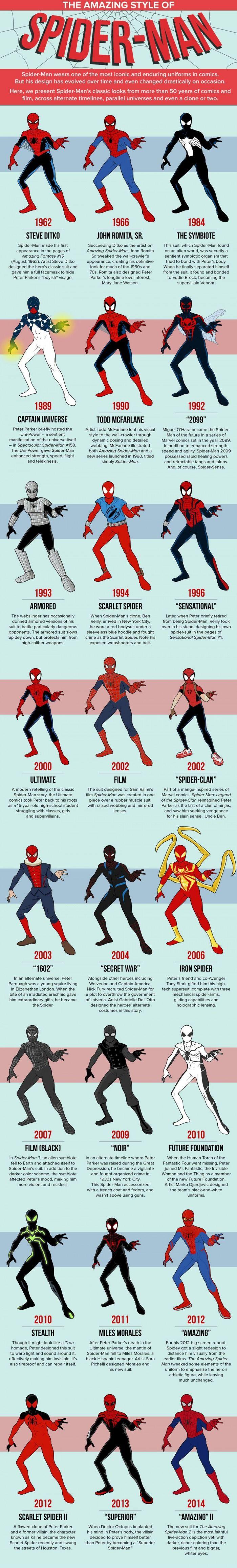 Evolution of Spiday #spiderman