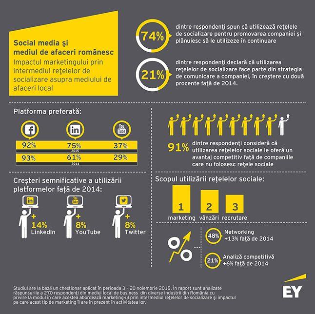 74% dintre companiile din Romania utilizeaza retelele sociale pentru promovare, vanzare sau recrutare