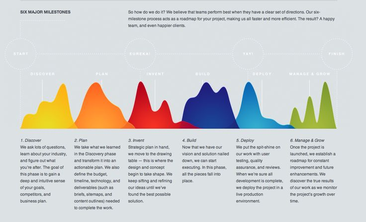 Graphic Illustration of the Web Design Process from NOSOTROS