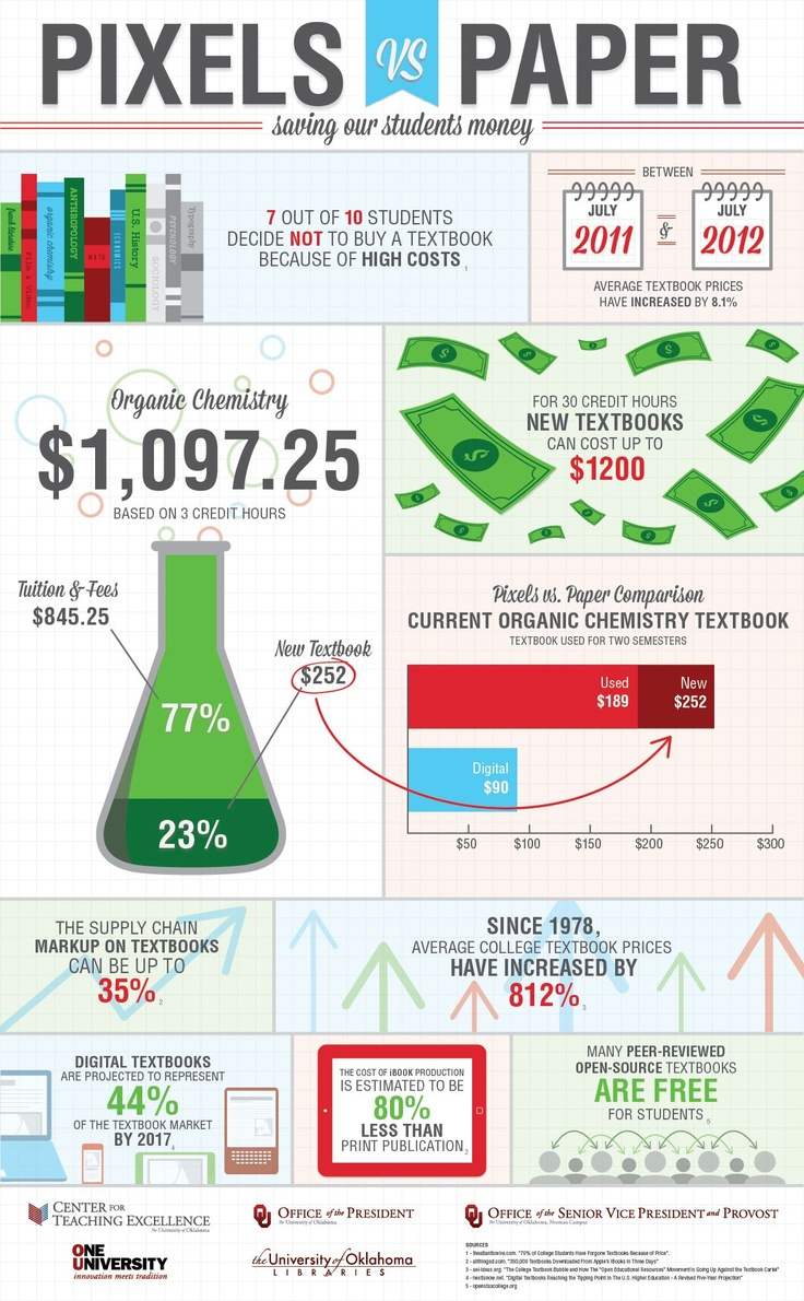 University of Oaklahoma infographic shows savings to be made from moving to open textbooks