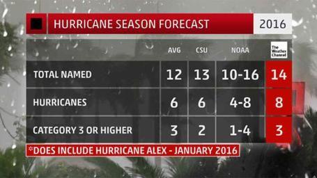 Hurricane Season 2016! Here's what to expect!!