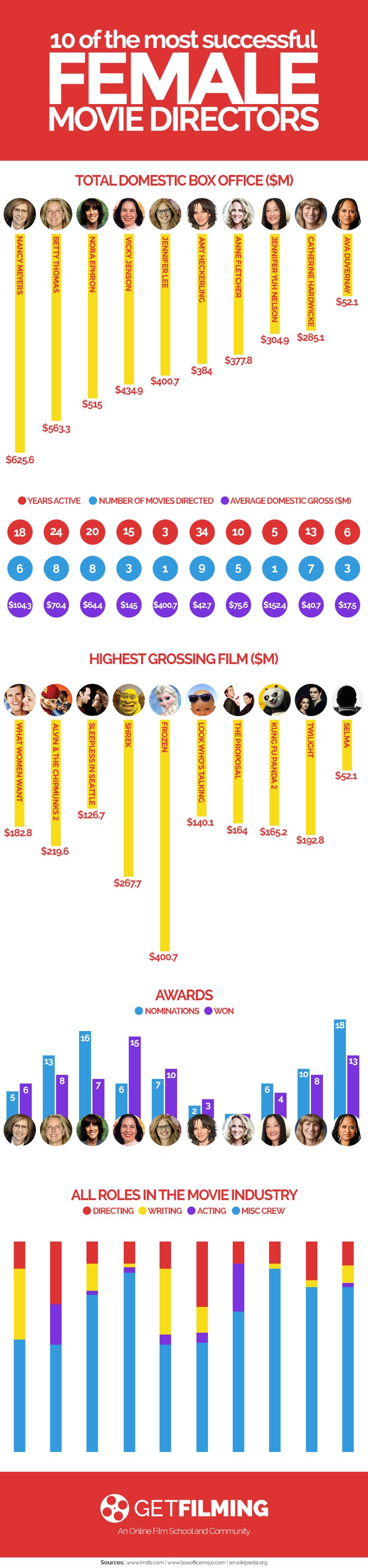 Female Directors in the Film Industry