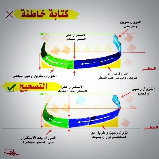 كتابة حرف الباء في #خط_النسخ بالتفصيل والشرح .. #الخط_العربي