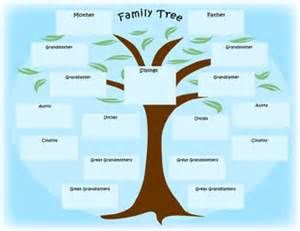 Family Tree Clip Art - Bing Images