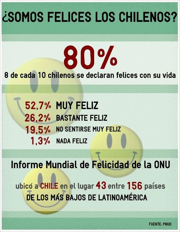 ¿Son felices los chilenos? #infografia