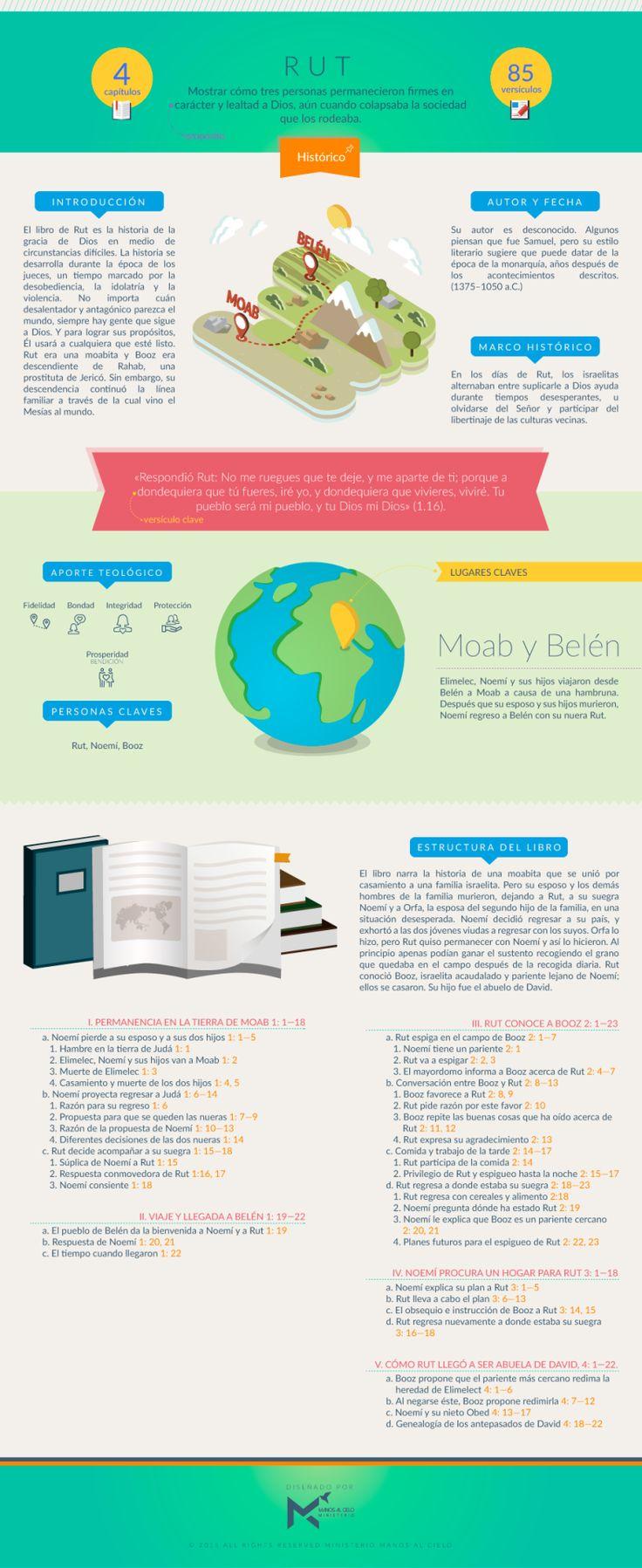 Manos al Cielo             - Infografía sobre el libro de RUT. #infobiblia...