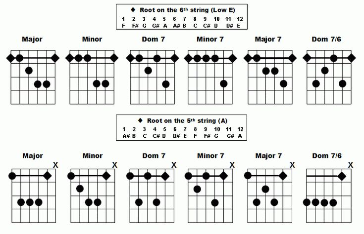 barre chords chart