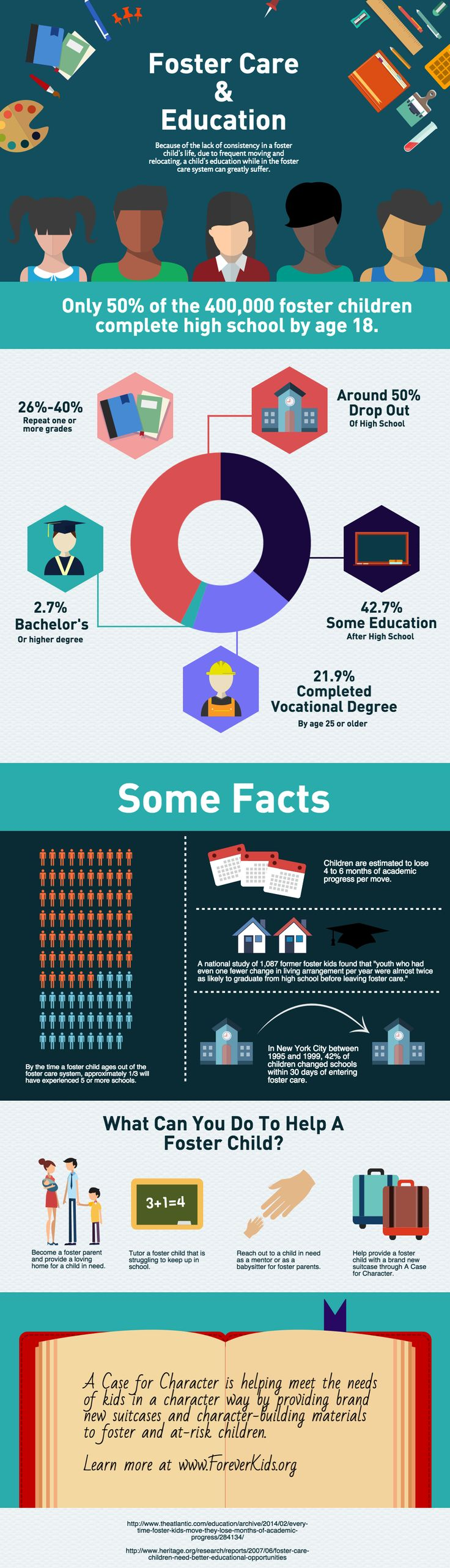 Foster Care & Education | Because of the lack of consistency in a foster child's life, due to frequent moving and relocating, a child's education while in the foster care system can greatly suffer. | www.foreverkids.org #fostercare #education #infographic