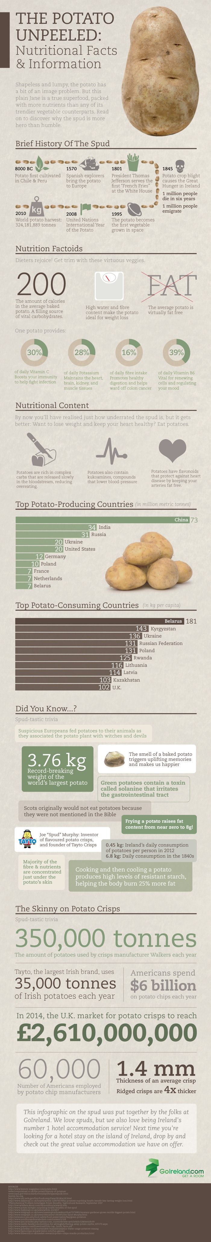 The Potato Unpeeled Infographic