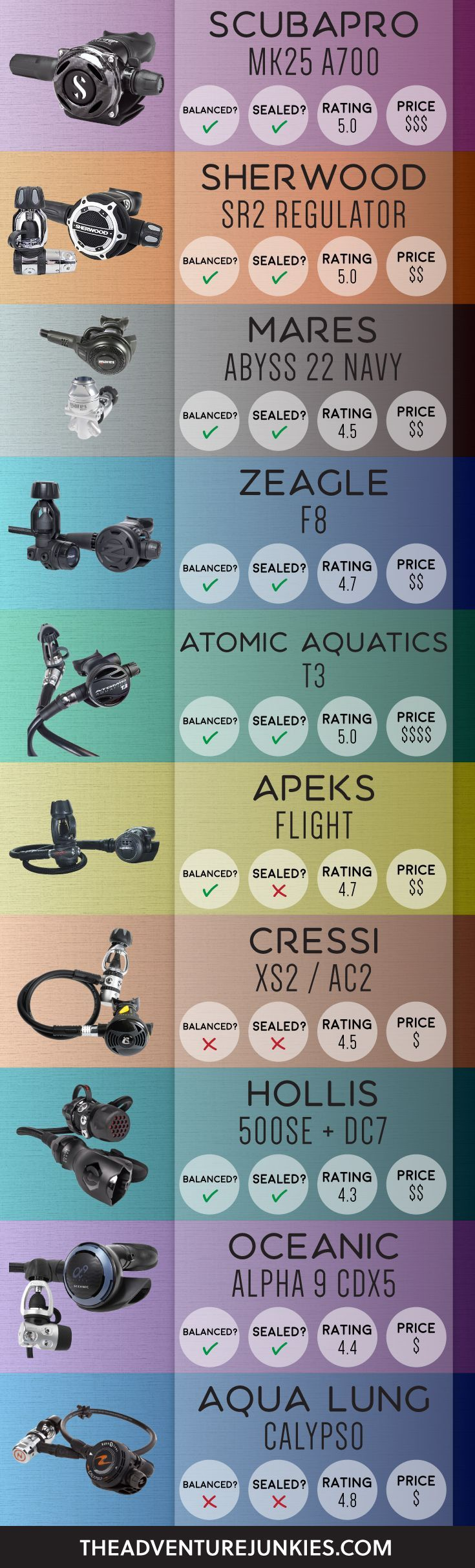 The Best Scuba Diving Regulators – Best Dive Gear - Scuba Diving Gear and Equipment Posts – Dive Products and Accessories