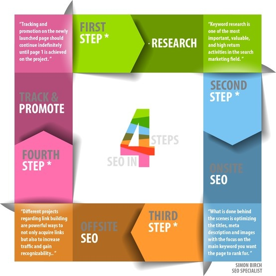 SEO in 4 Steps, SEO Infographic http://www.justifydigital.com