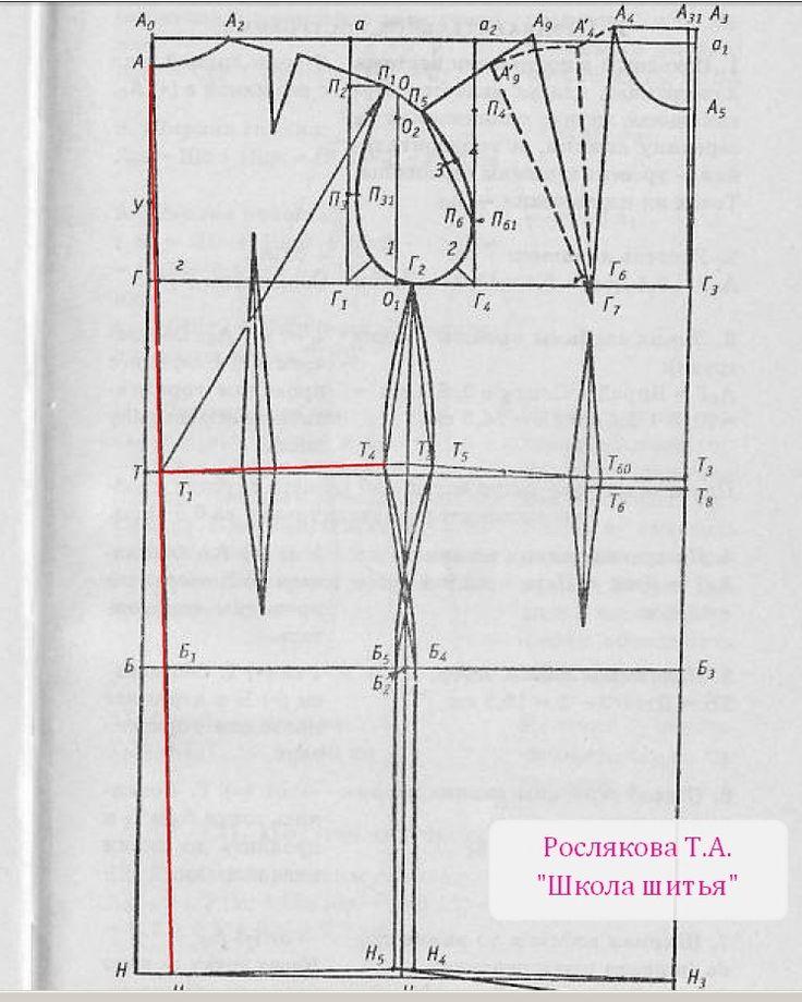 Что такое отвод средней линии спинки? Для чего он нужен? в каких случаях требуется отведение средней линии спинки? Примеры.