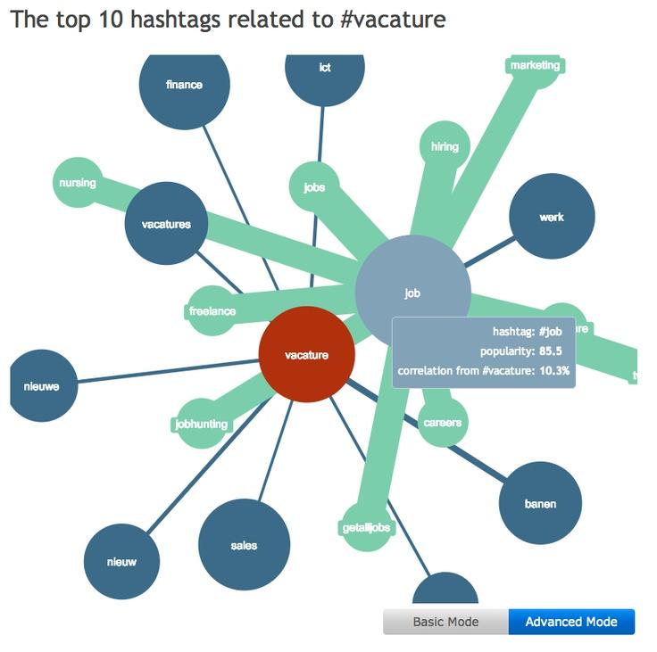 hashtagify-me gerelateerde hashtags helpen je de beste hashtags vinden voor jouw onderwerpen waarover je twittert.