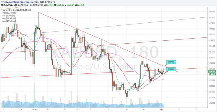 Gold: Break out is awaited