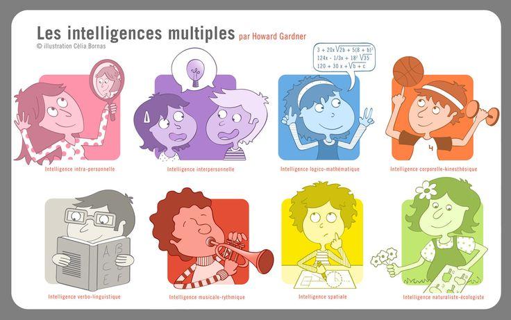 Intelligences Multiples en milieu scolaire …