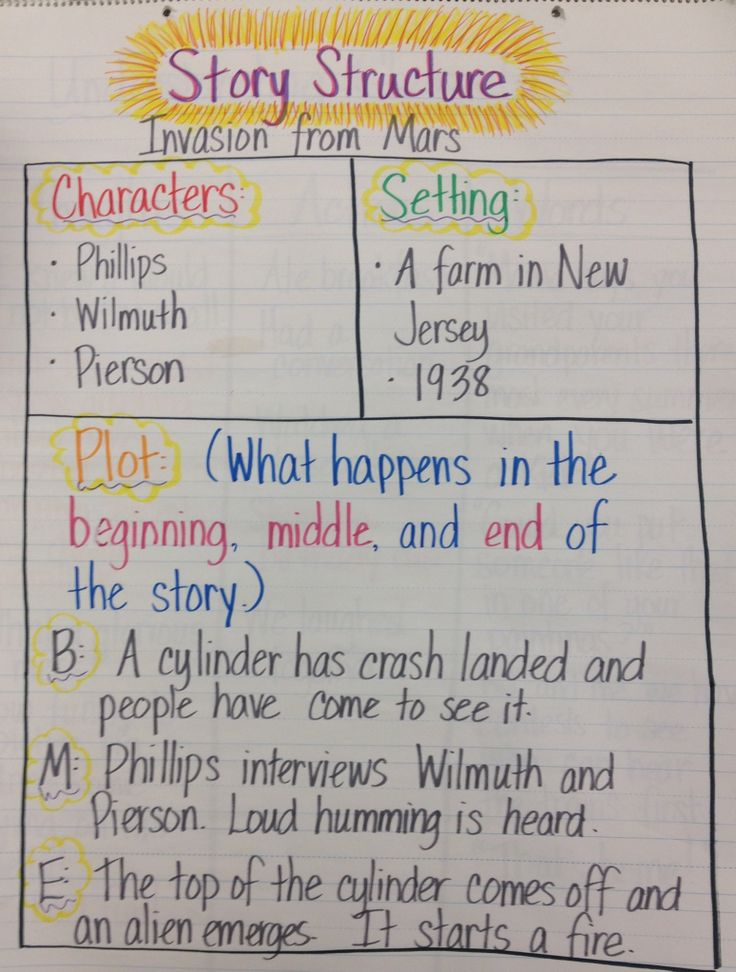Story structure anchor chart (characters, setting