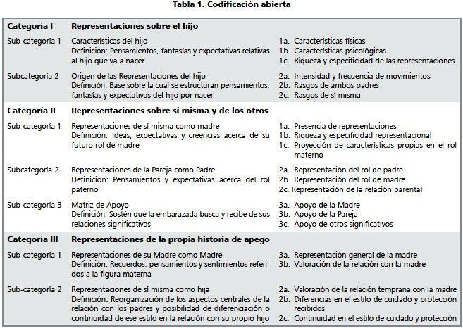 Revista chilena de pediatría - Estilos de apego y representaciones maternas durante el embarazo
