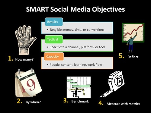 Goal Setting 101: 25 SMART Social Media Objectives