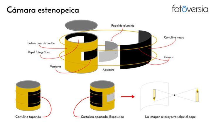 Construcción de una cámara estenopeica