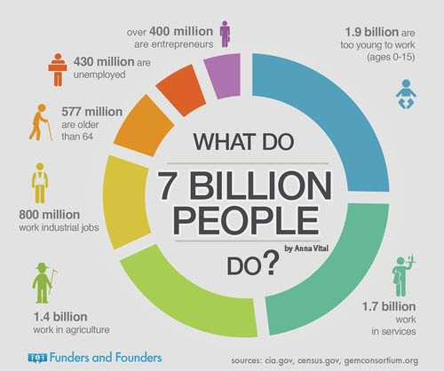 What Do 7 Billion People Do? The occupations of the world's population today. By Anna Vital