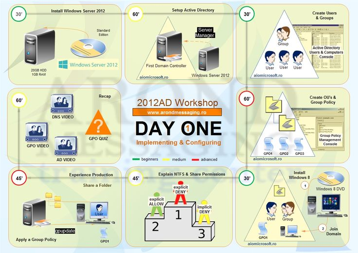 ad2012 day 1 outline