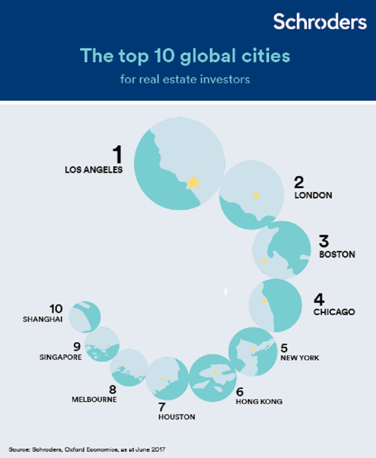 Ten Best Cities For Global Real Estate Investors http://www.forbes.com/sites/kenrapoza/2017/06/29/ten-best-cities-in-the-world-for-global-real-estate-investors/?utm_content=buffer777bf&utm_medium=social&utm_source=pinterest.com&utm_campaign=buffer