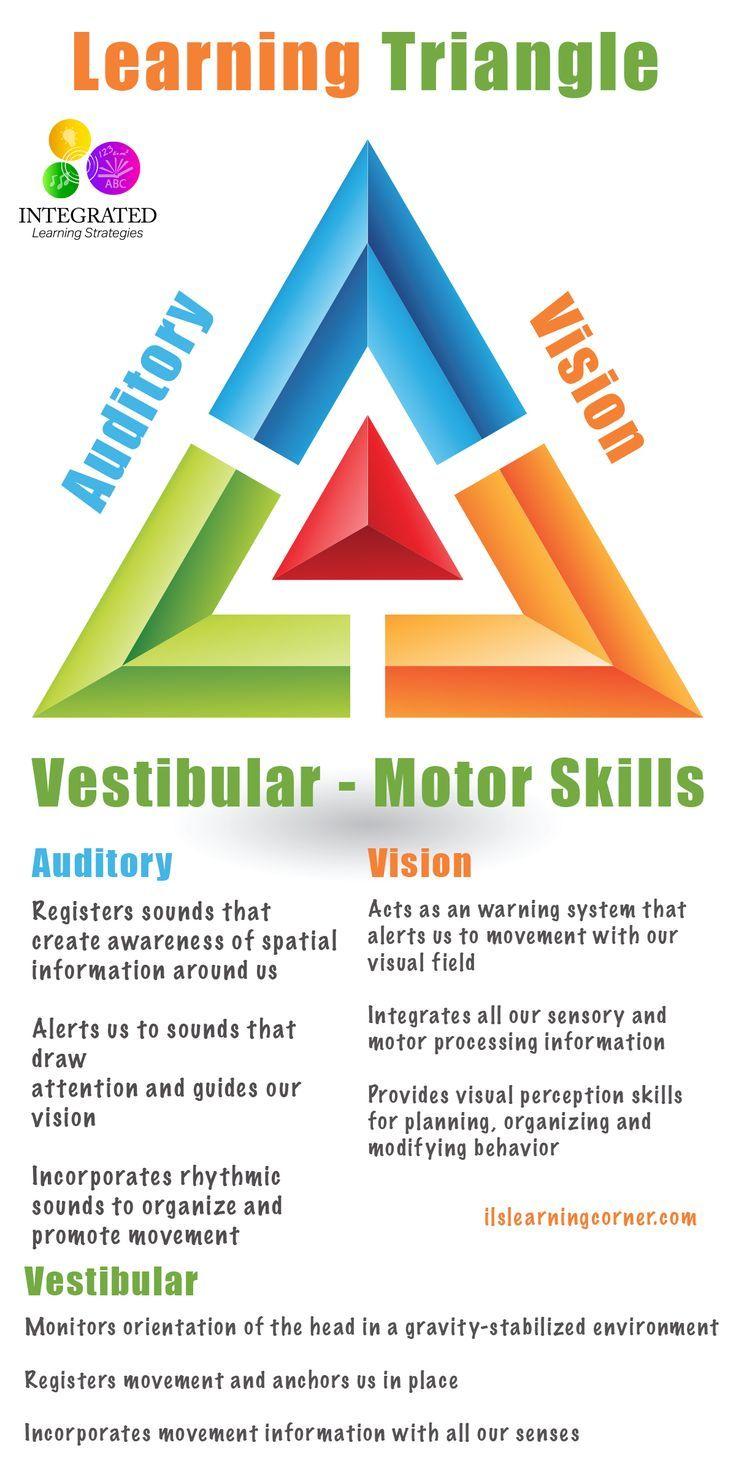 Learning Triangle: Without the Vestibular, Visual and Auditory Working Together, Learning Fails | ilslearningcorner.com