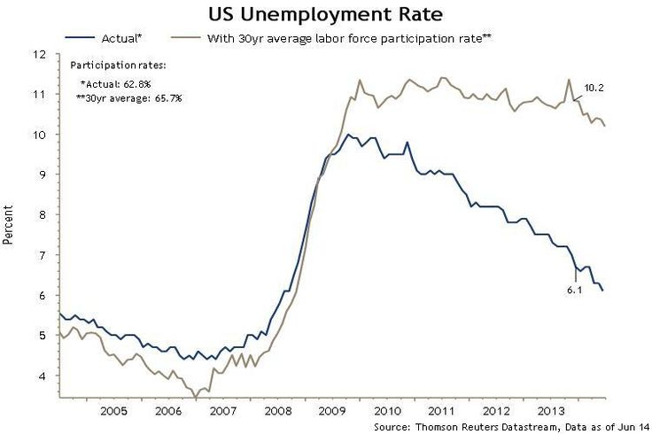 US Unemployment Rate with 30 yr average labour force participation rate