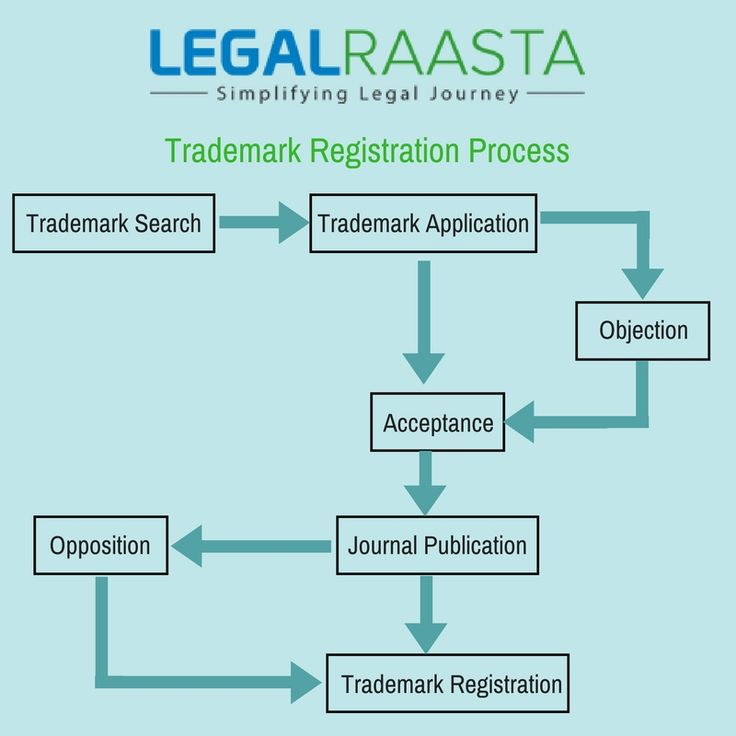 25+ unique Trademark registration process ideas on Pinterest - cease and desist template trademark