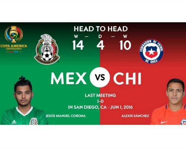 Copa America 2016: Mexico vs Chile - Where & How to Watch Online - http://www.morningledger.com/copa-america-2016-mexico-vs-chile-watch-online/1379711/
