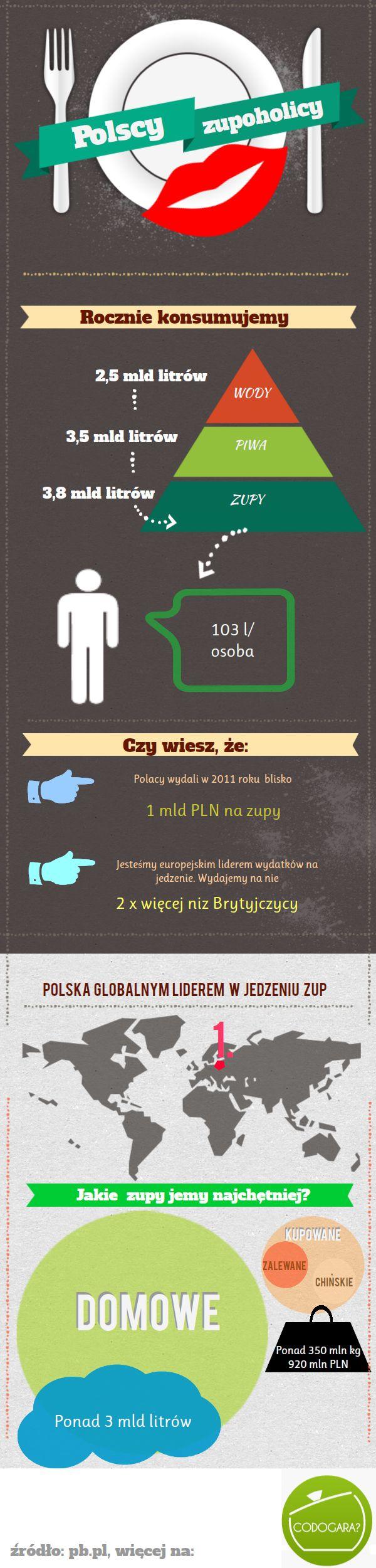 Zupy w Polsce – infografika   Przepisy kulinarne - Codogara.pl