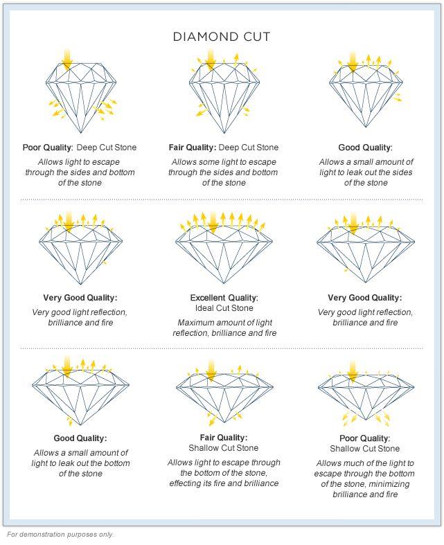 14 best Diamond Info images on Pinterest Diamond engagement - diamond clarity chart