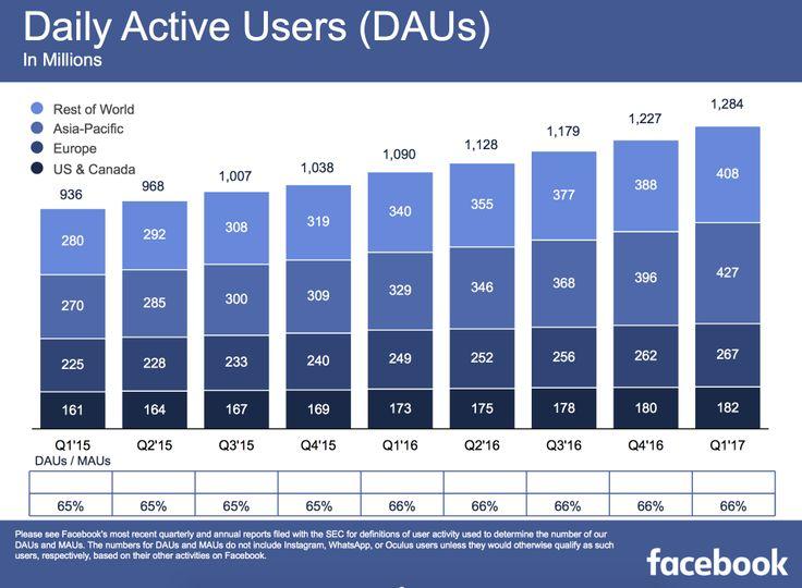 Offizielle Facebook Zahlen gibt es alle drei Monate im Börsenbericht von Facebook. Im Gegensatz zu den anderen Quellen stehen hier verlässliche Nutzerzahlen zu den einzelnen Plattformen und es wird auch ein Einblick in andere Bereich gegeben. Im Mai 2017 hat Facebook über das erste Quartal [... mehr ...]