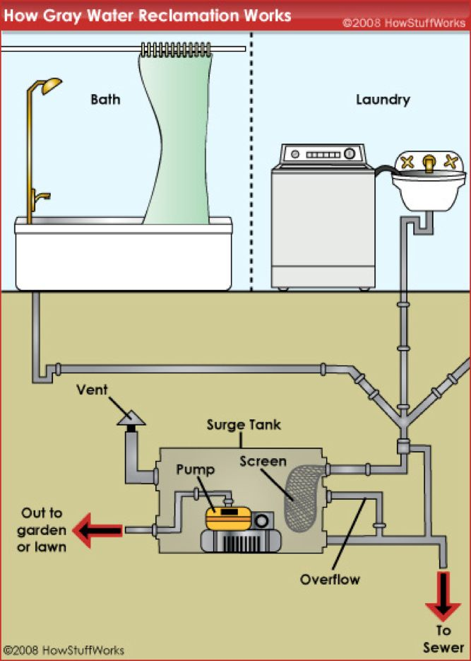 Grey Water Diagram Grey Water System Rain Water Collection Water From Air