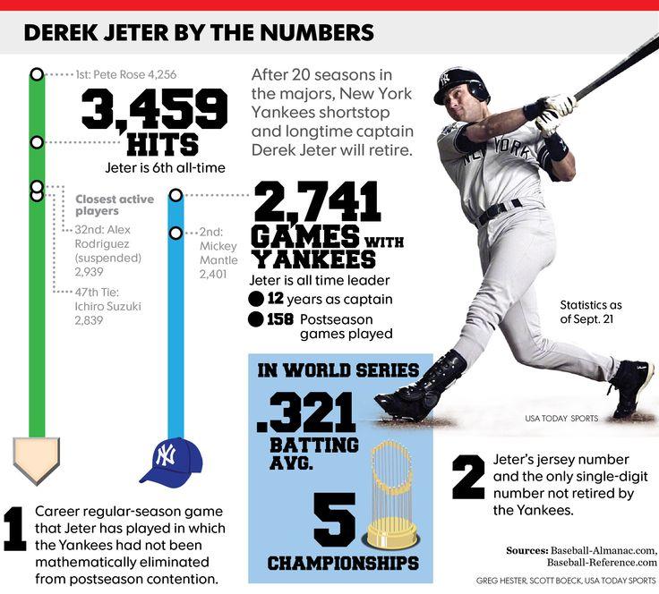 Derek Jeter: An emotional goodbye to N.Y.'s favorite son
