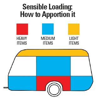 caravan tip - how to load a caravan with correct weight distribution http://www.leisureshopdirect.com/