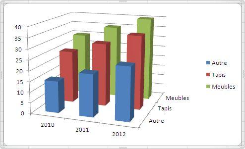 Excel 2007-2010 Graphique type Histogramme 3D