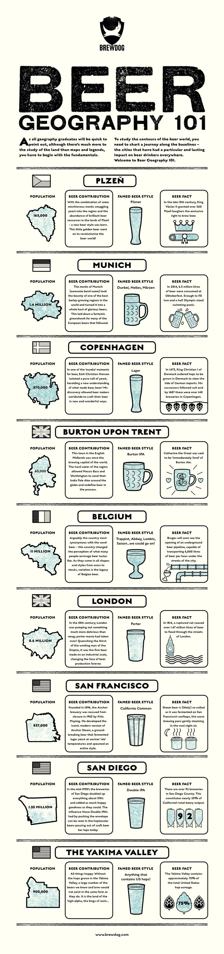 Infographic - Beer Geography 101                                                                                                                                                      More  #craftbeer #beer