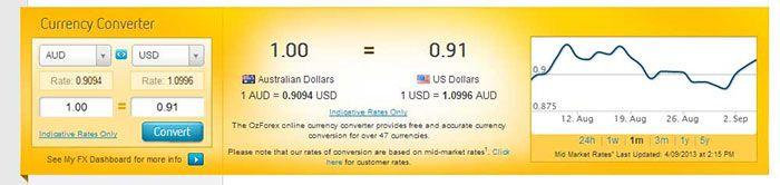 Ozforex Foreign Exchange Rates