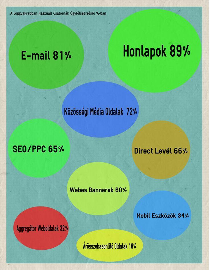 A Leggyakrabban Használt Csatornák Ügyfélszerzésre %-ban