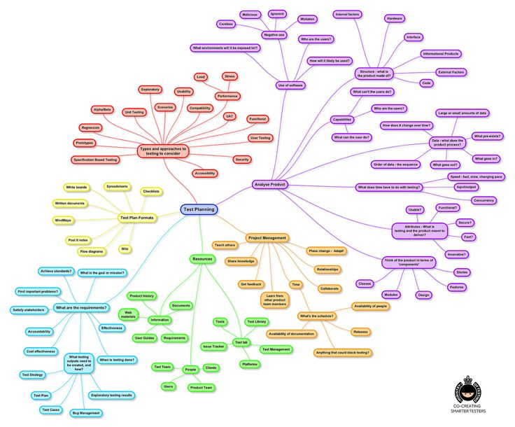 Test Planning MindMap | by Software Testing Club