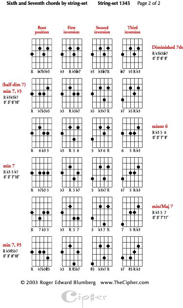 ultimate guitar chord chart book pdf
