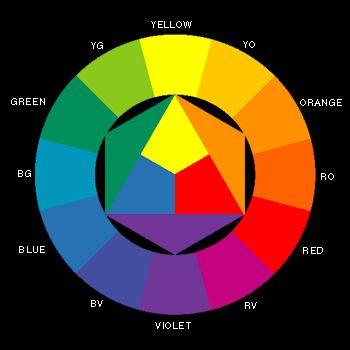 """Come funziona ?  A parte alcune eccezioni si preferisce, di solito, non accostare colori """"vicini"""" visibili in questo cerchio.     Si abbinano invece bene di solito i colori con quelli diametralmente opposti nella ruota."""