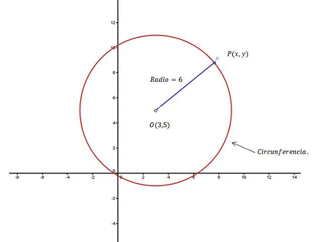 (x ─ h) 2 + (y ─ k) 2 = r 2