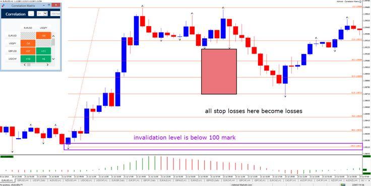 Fibonacci Invalidation and Stop Losses