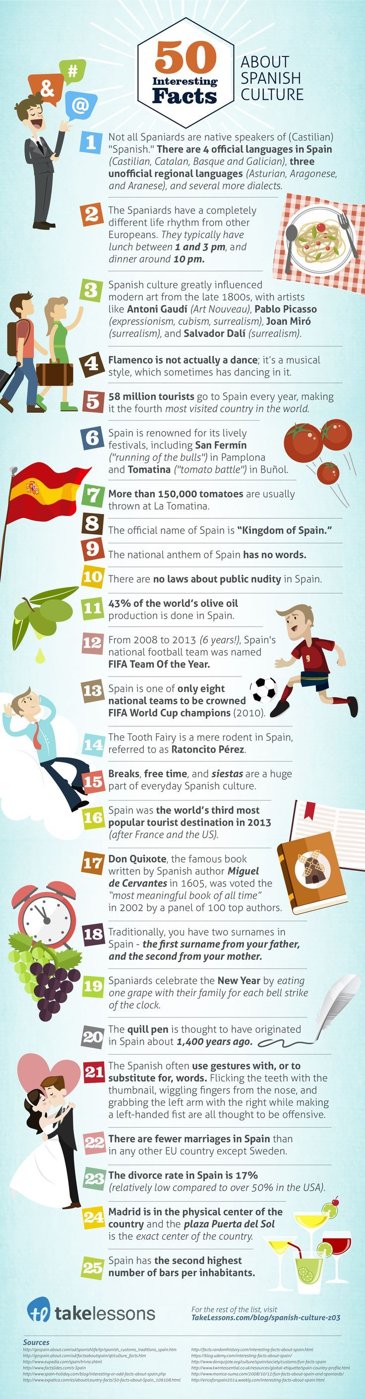 Great facts about the culture of Spain!                                                                                                                                                                                 More
