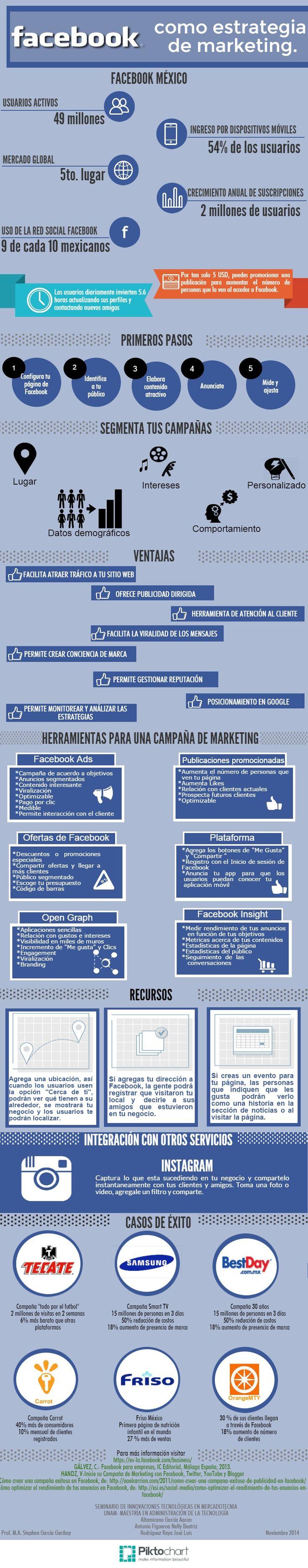 Facebook como estrategia de marketing